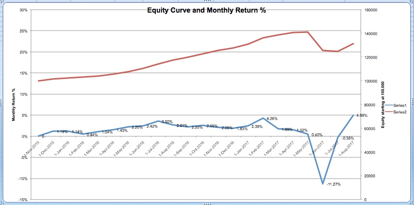 equity-curve-08-17
