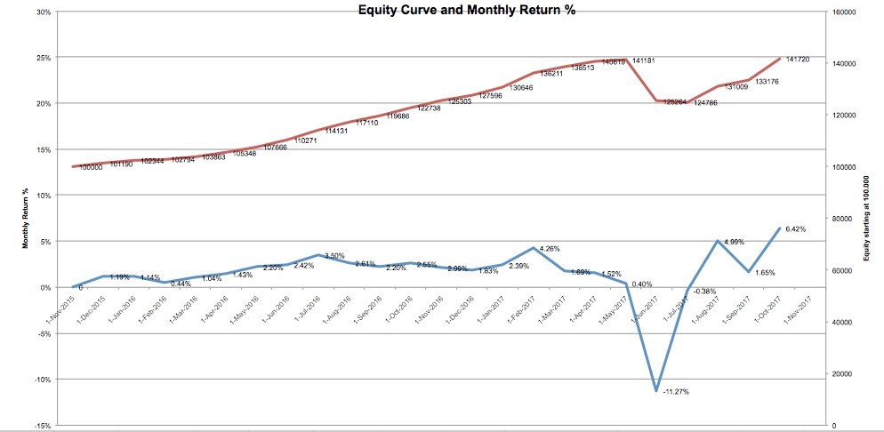 equity-curve-10-17