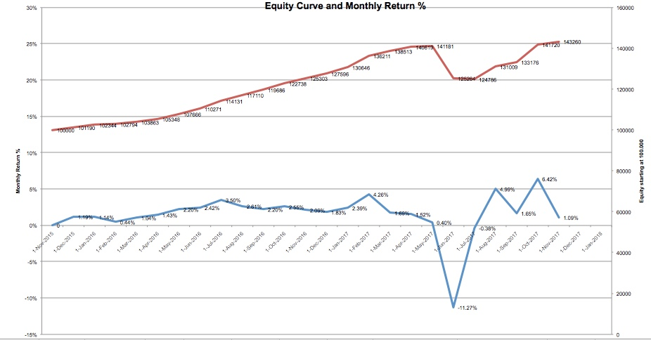equity-curve-11-17
