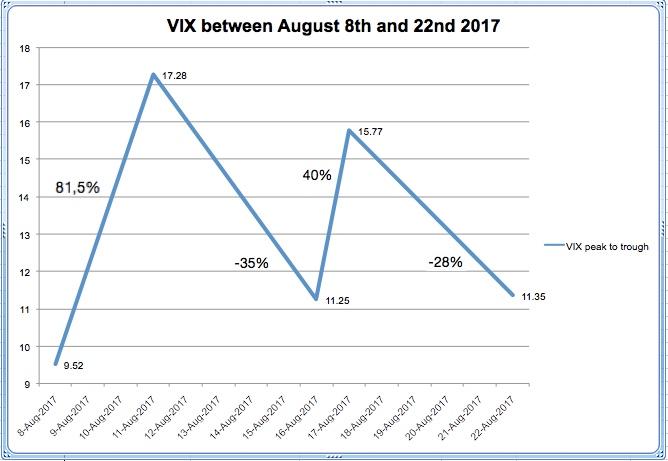 vix 8-22-aug