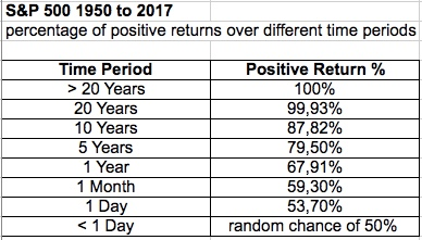 sp-positiv-return