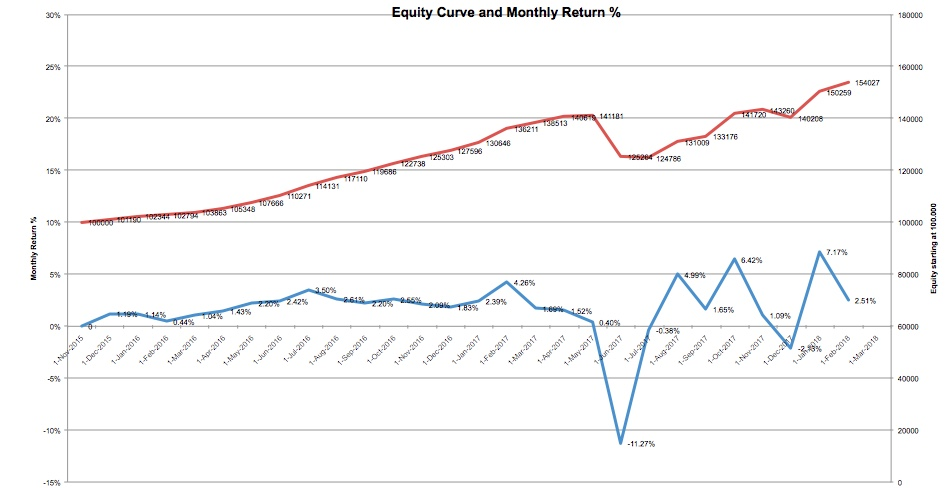 equity-curve-2-18