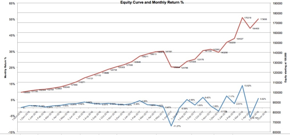 equity-curve-5-18