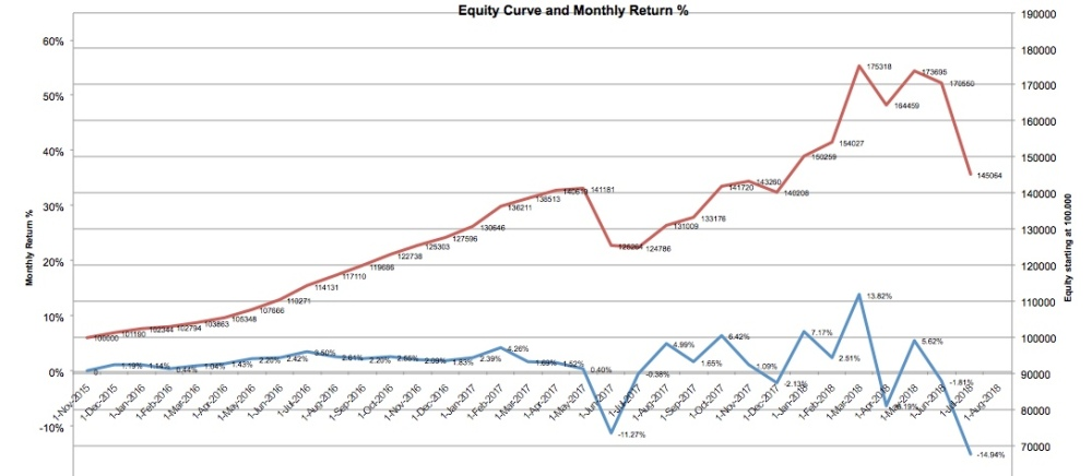 equity-curve-7-18