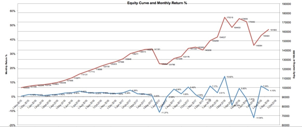 equity-curve-9-18