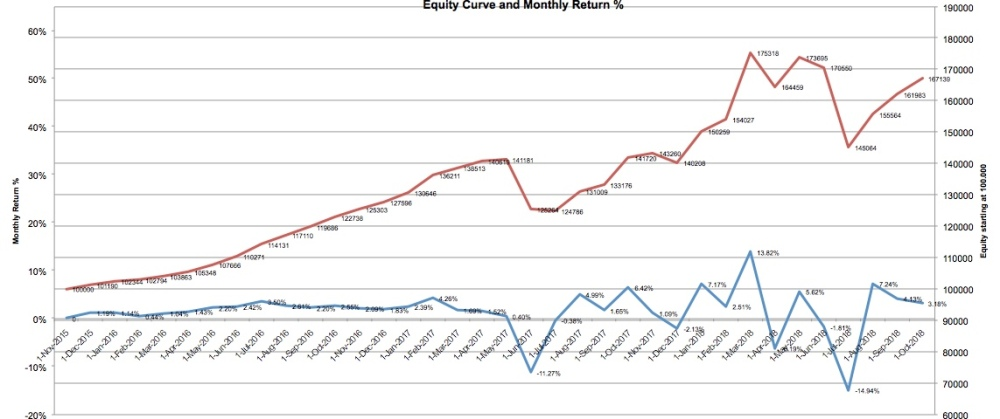 equity-curve-10-18
